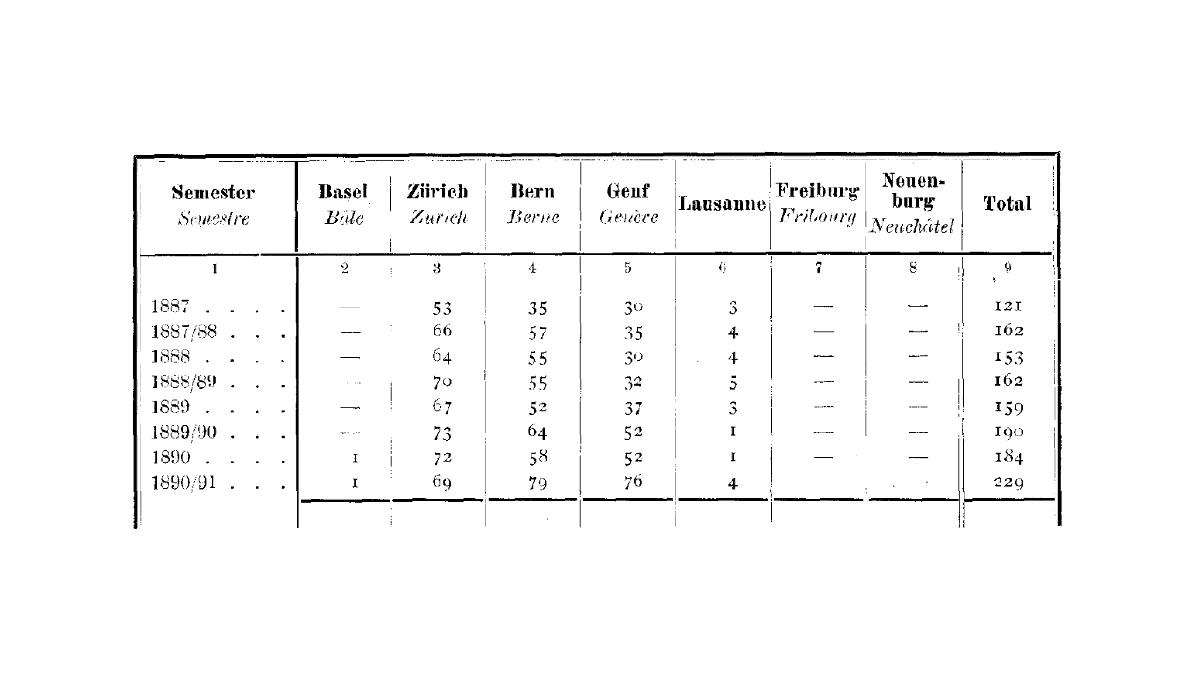 Etudiants immatriculés du sexe féminin