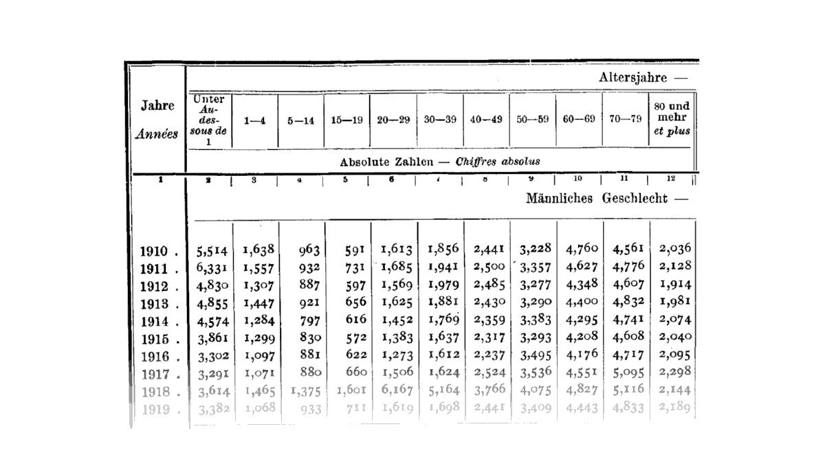 En 1918, la grippe espagnole emporte avant tout la génération intermédiaire