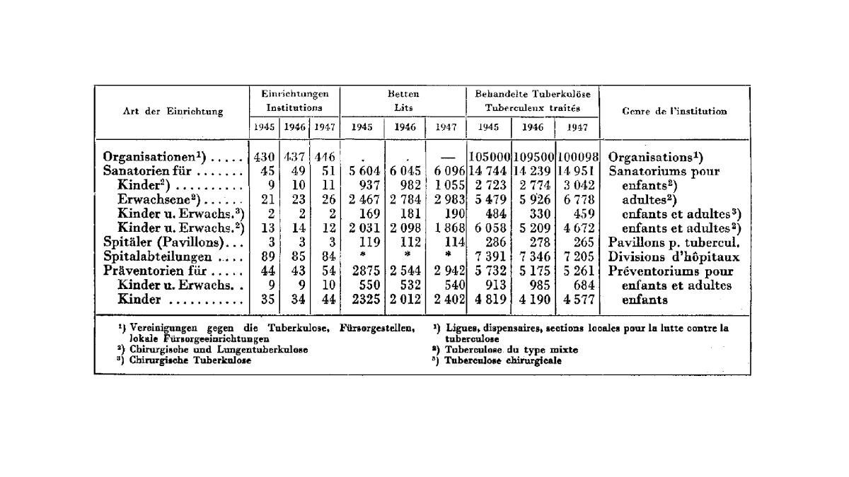 La tuberculose est encore une maladie fréquente dans les années 1940