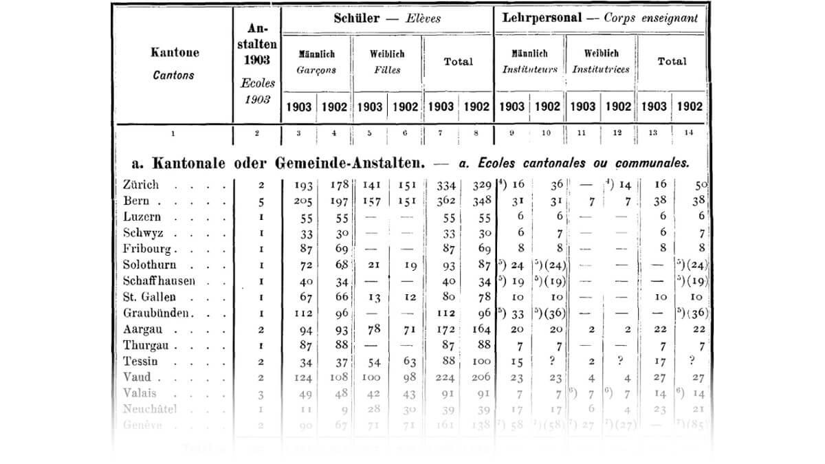 Ecoles normales en 1902 et 1903