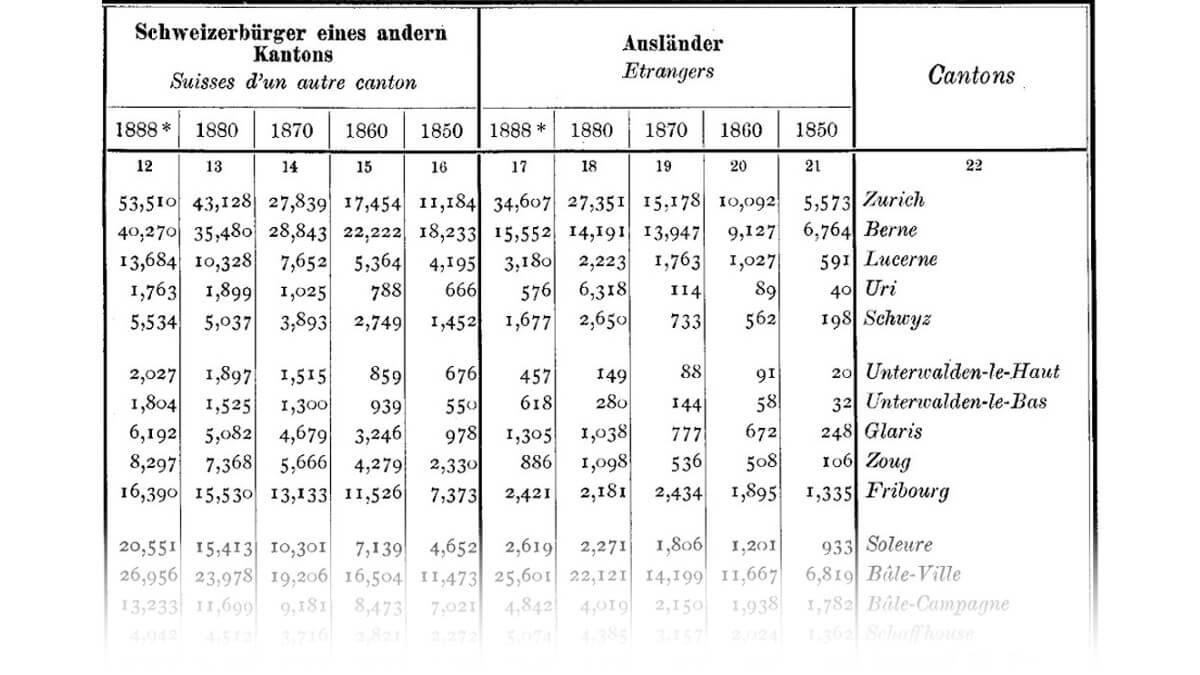 La population répartie selon l'origine, d'après les recensements de 1850 à 1888