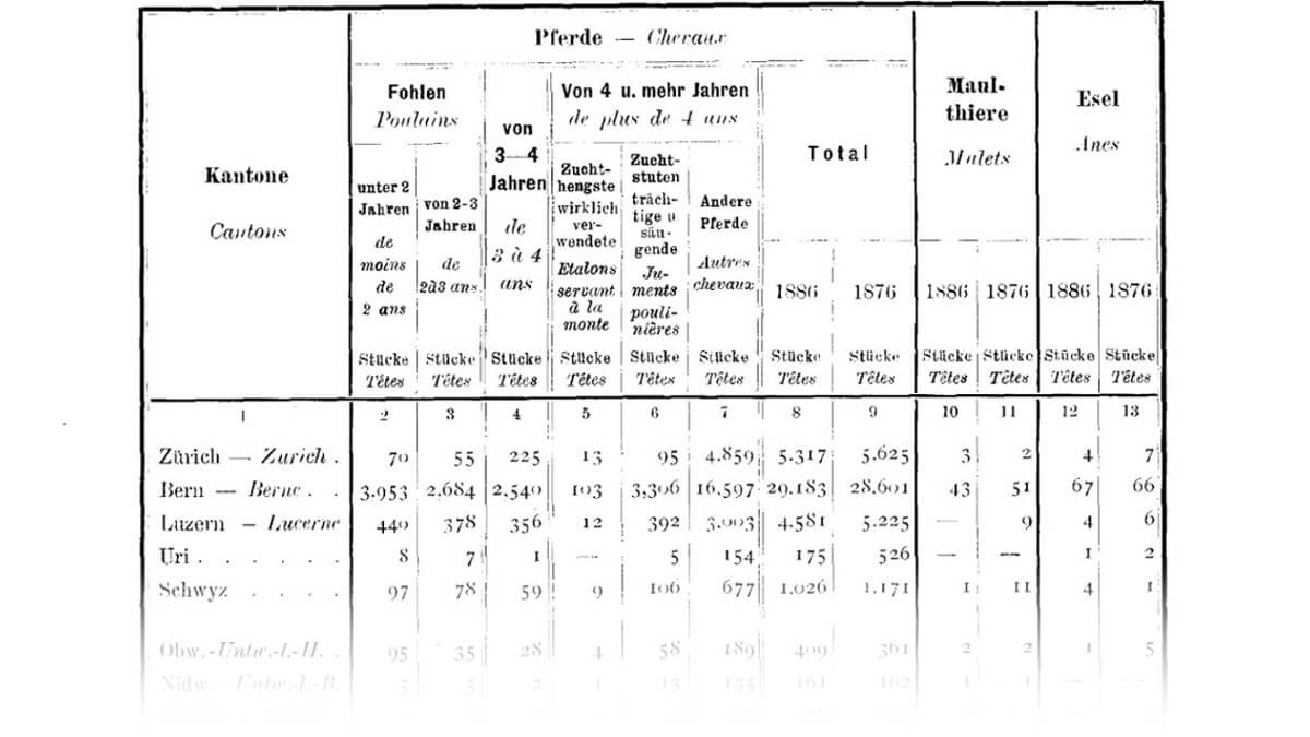 L'effectif du bétail. Chevaux, mulets et ânes d'après le recensement de 1886